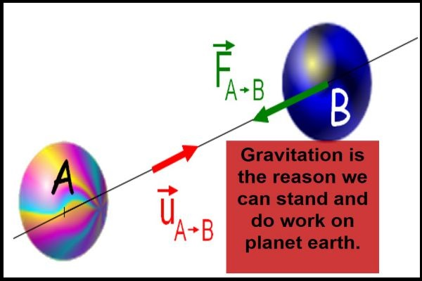 Example of Gravitation in daily life