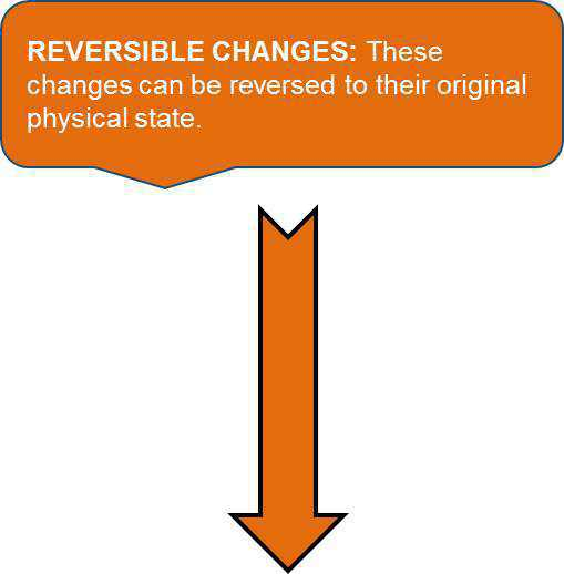 Science Class 6 Changes Around Us Reversible  changes