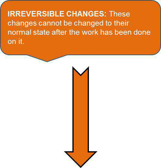 Science Class 6 Changes Around Us Irreversibles changes