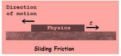 Science Class 8 Friction sliding friction