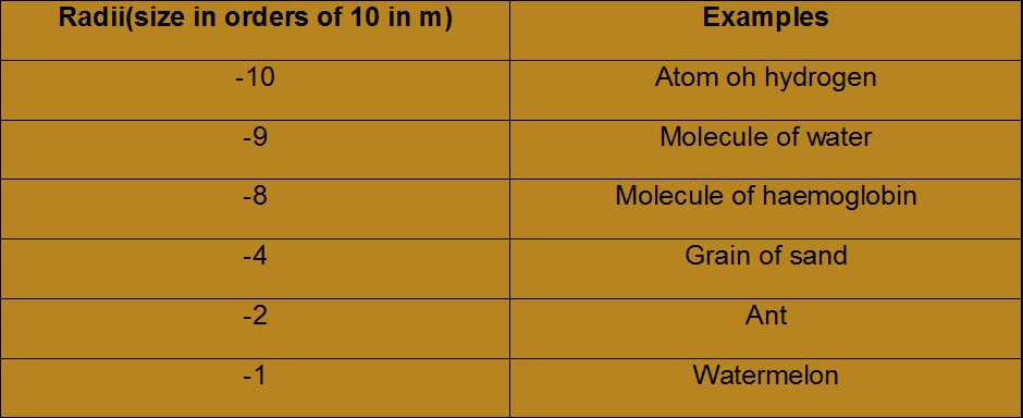 Science Class 9 Structure of Atom atomic size