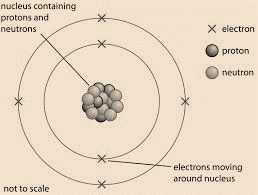 Science Class 9 Structure of Atom featured