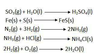Science Class 10 Chemical Reactions and Equations Combination reaction