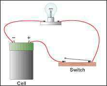 Science Class 10 Electricity  Electrical Switch